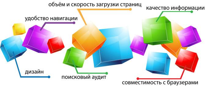 Техническая поддержка и анализ сайта